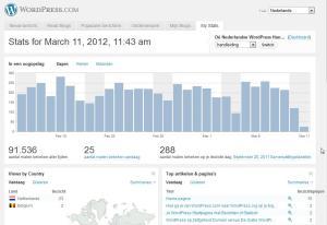 WordPress.com de nieuwe statistieken